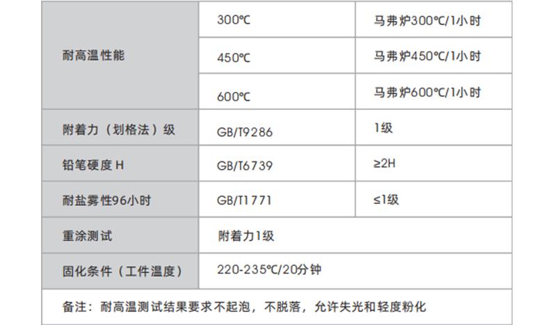 耐高温粉末涂料-产品介绍